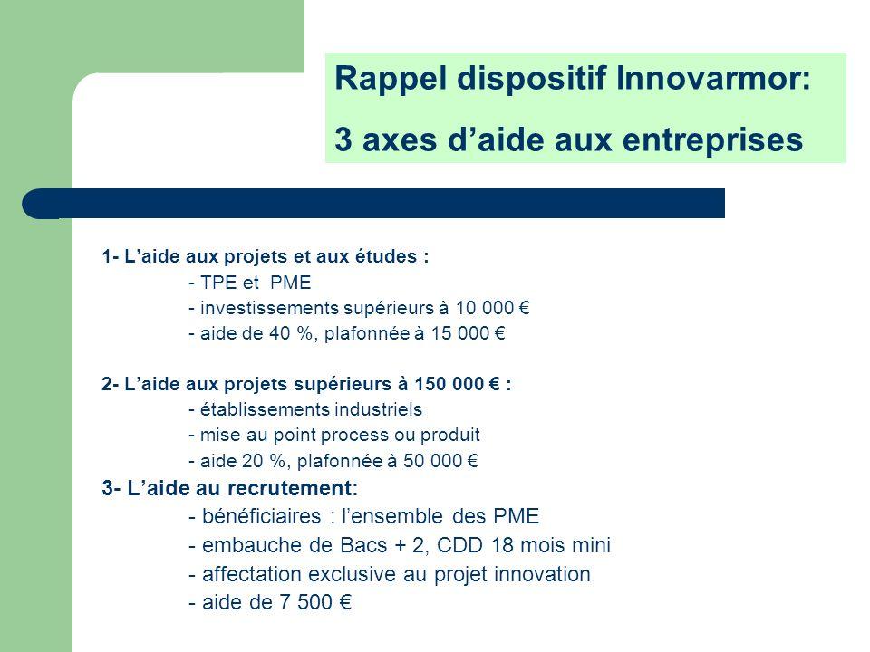 Rappel dispositif Innovarmor: 3 axes d'aide aux entreprises