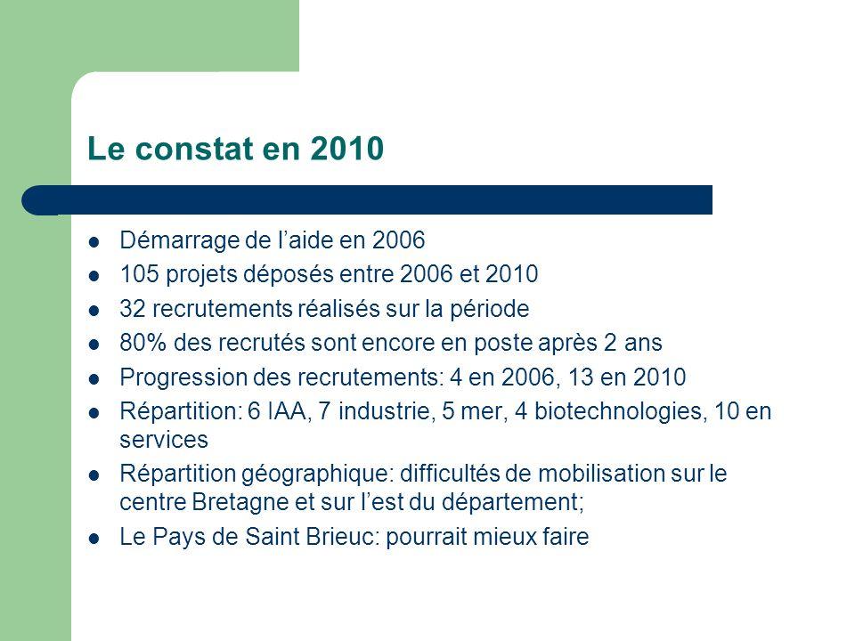 Le constat en 2010 Démarrage de l'aide en 2006