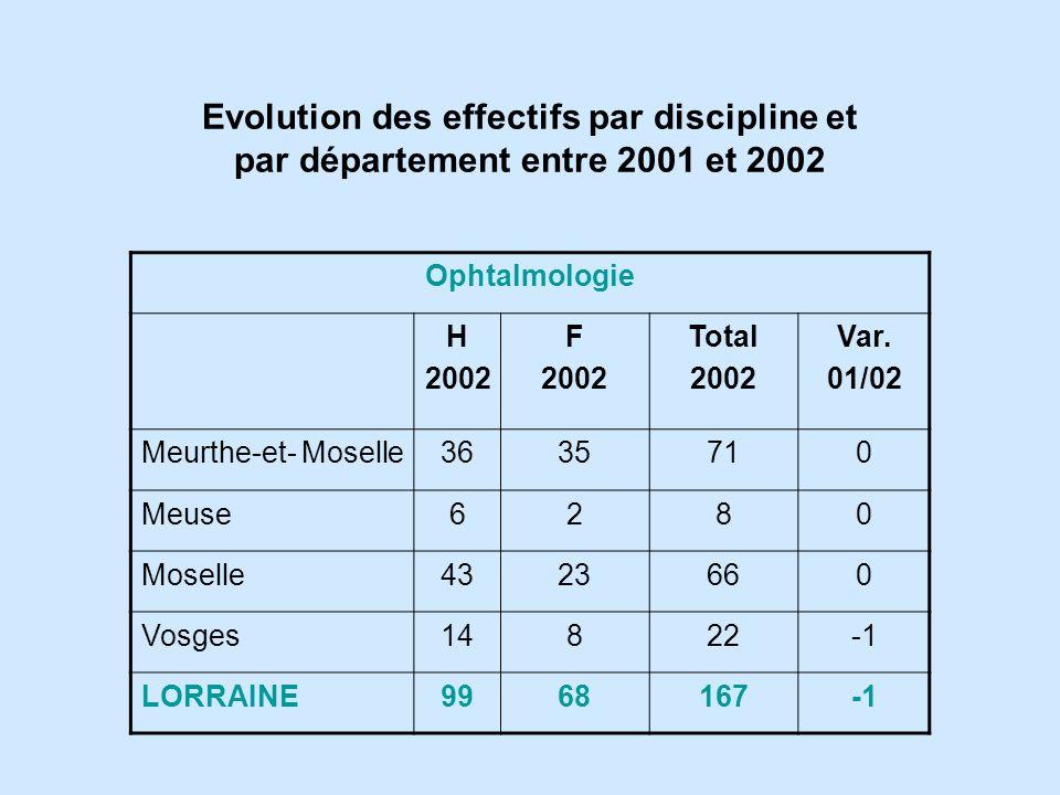 Evolution des effectifs par discipline et par département entre 2001 et 2002
