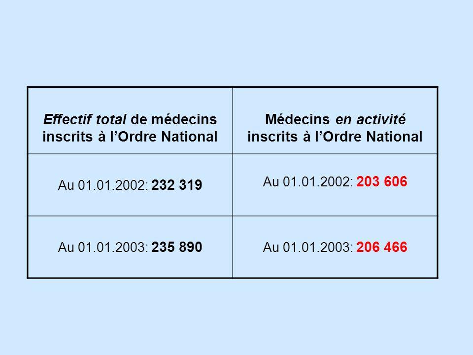 Effectif total de médecins inscrits à l'Ordre National