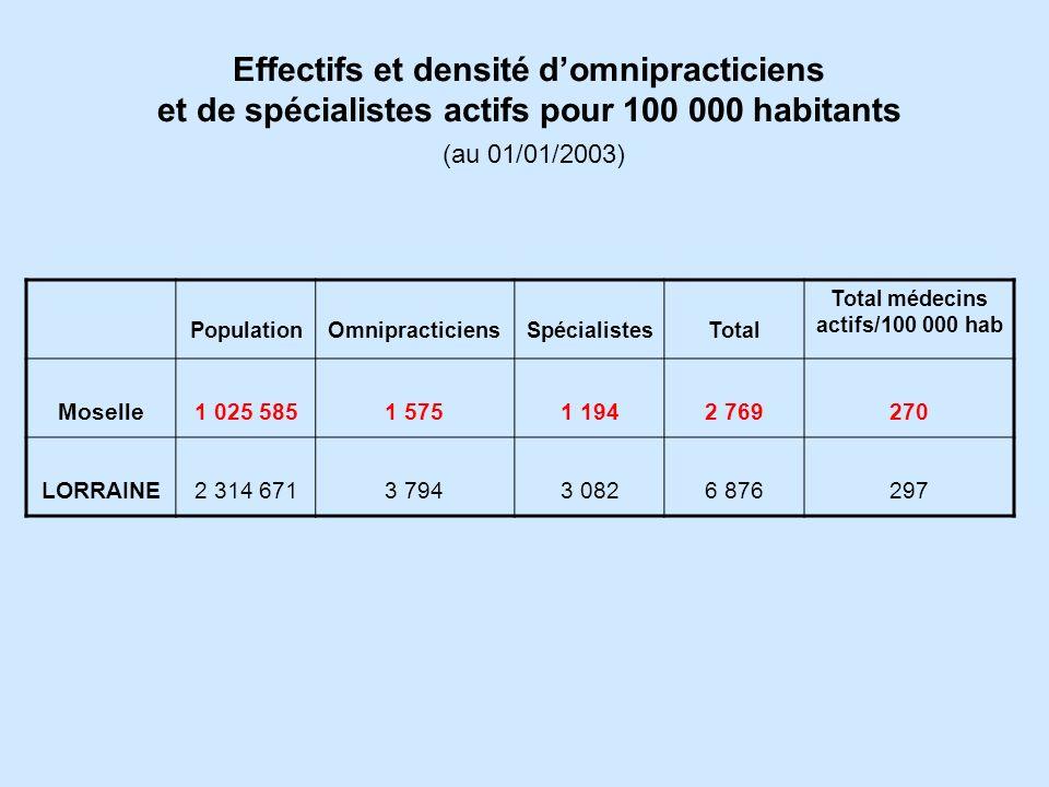 Total médecins actifs/100 000 hab