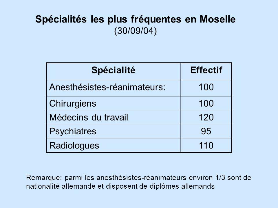 Spécialités les plus fréquentes en Moselle (30/09/04)