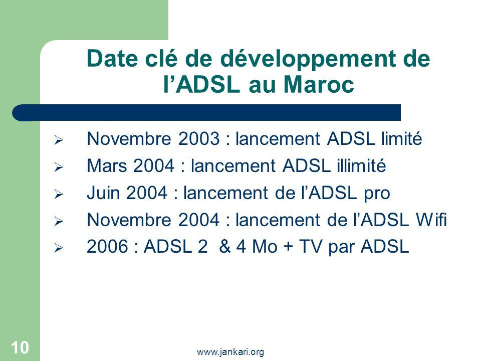 Date clé de développement de l'ADSL au Maroc