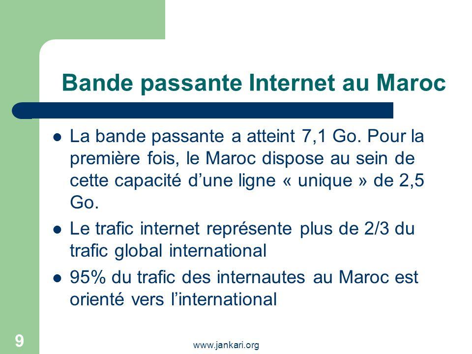 Bande passante Internet au Maroc
