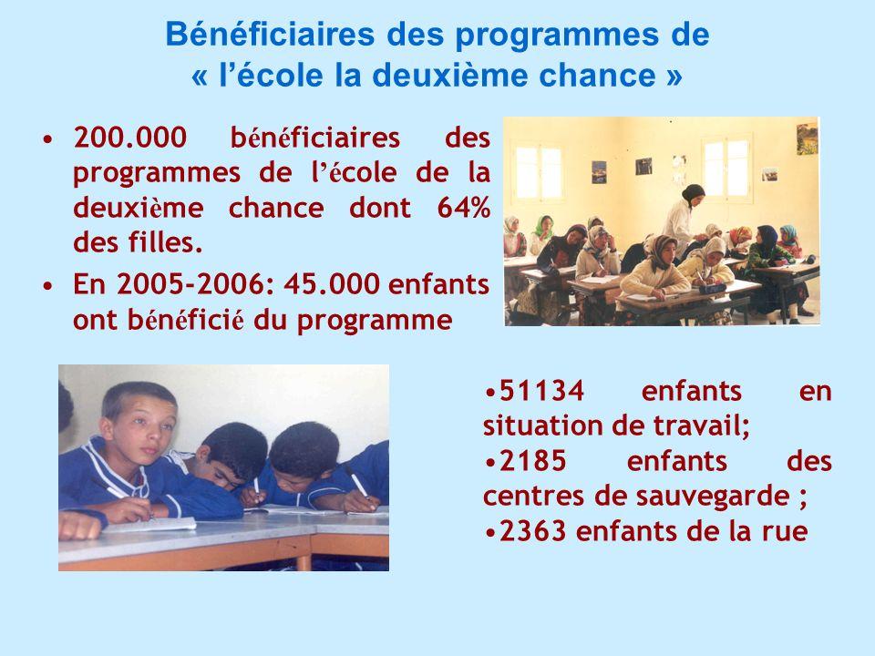 Bénéficiaires des programmes de « l'école la deuxième chance »