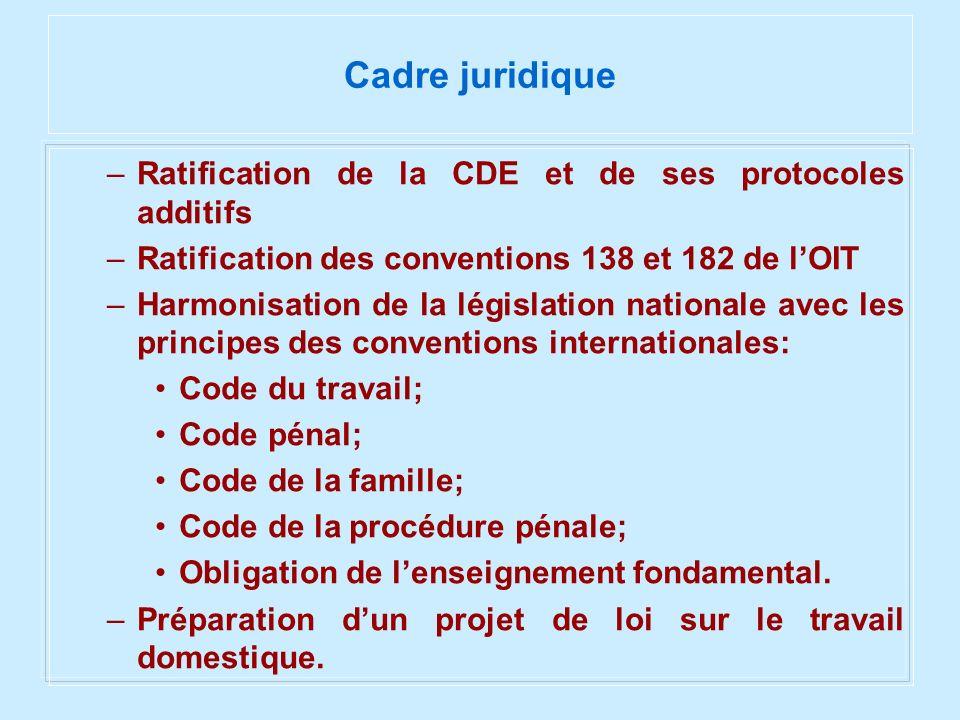 Cadre juridique Ratification de la CDE et de ses protocoles additifs