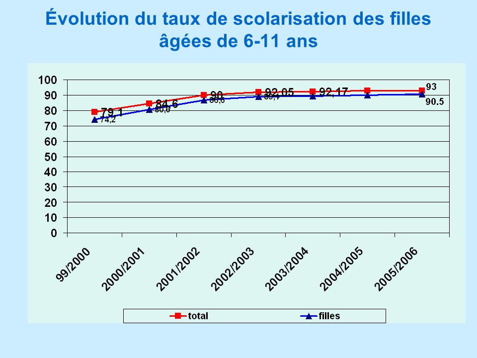 Évolution du taux de scolarisation des filles âgées de 6-11 ans