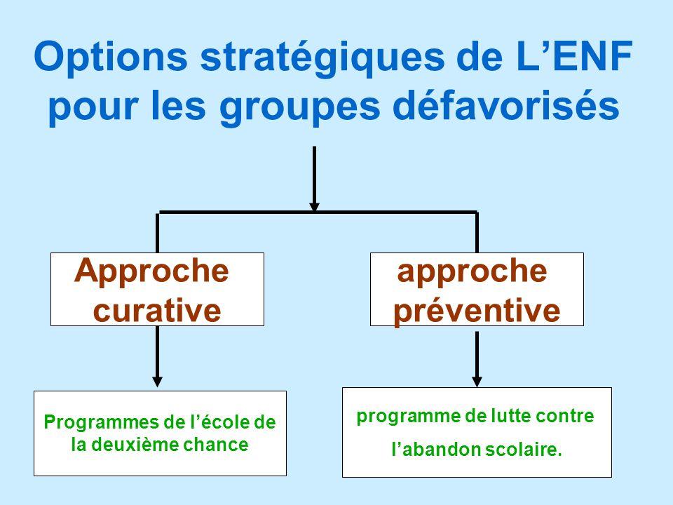 Options stratégiques de L'ENF pour les groupes défavorisés