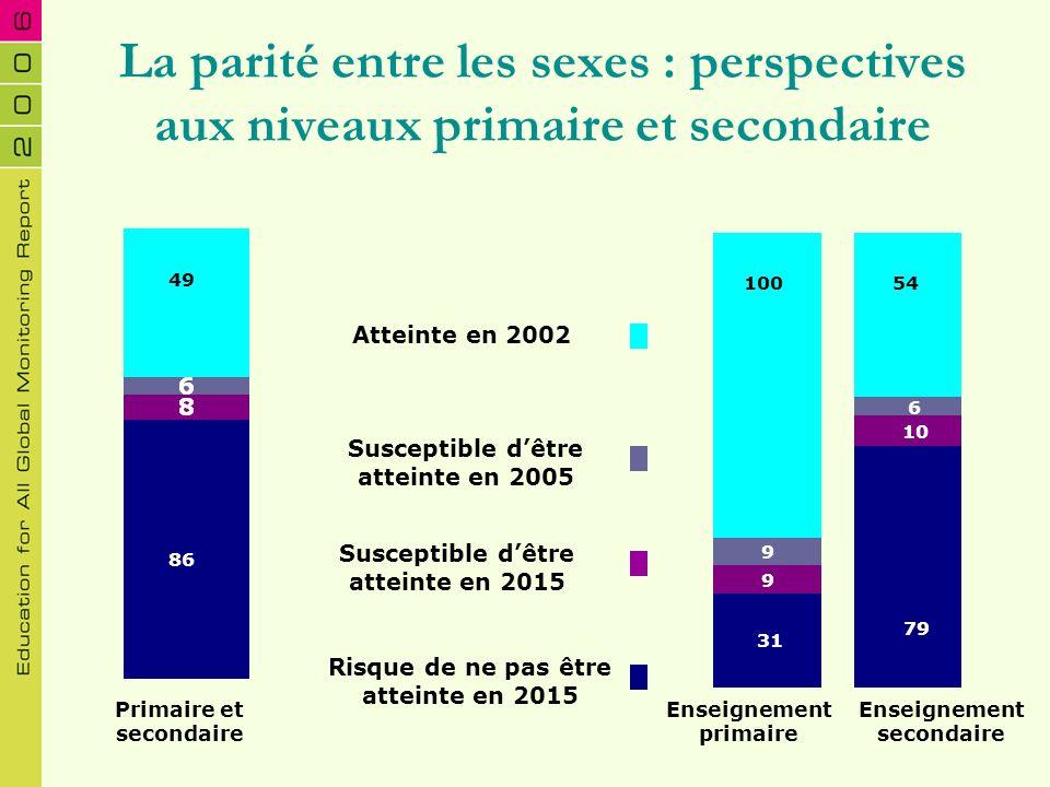 La parité entre les sexes : perspectives aux niveaux primaire et secondaire