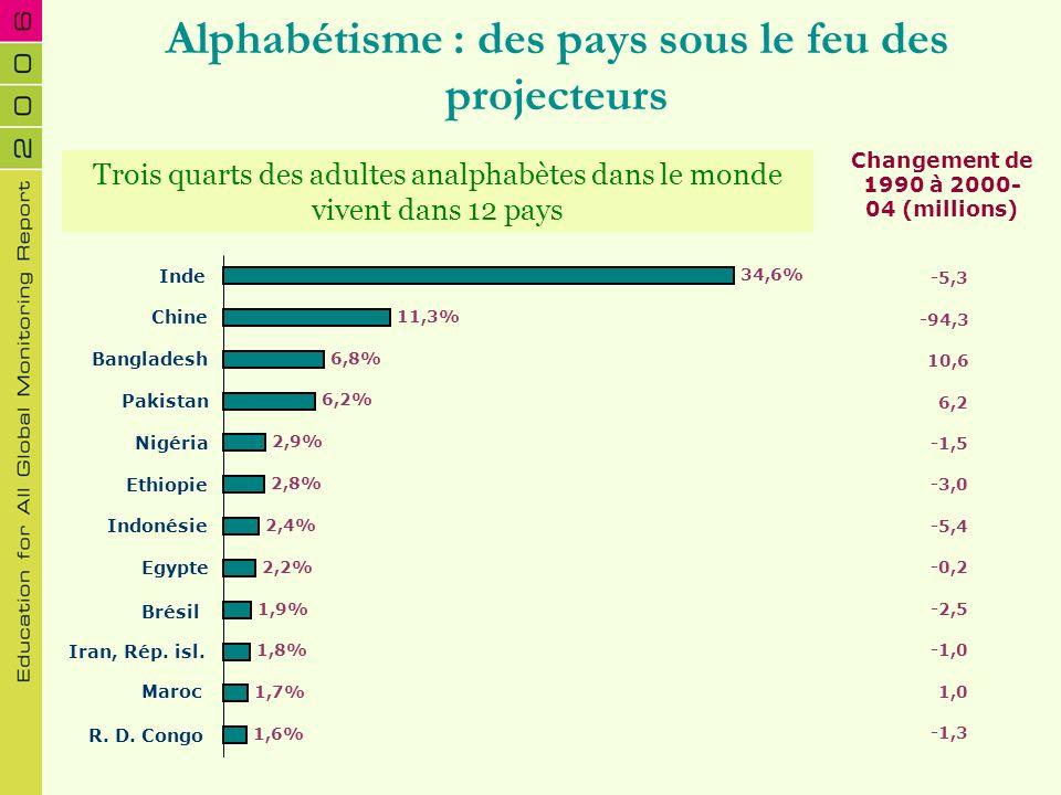 Alphabétisme : des pays sous le feu des projecteurs