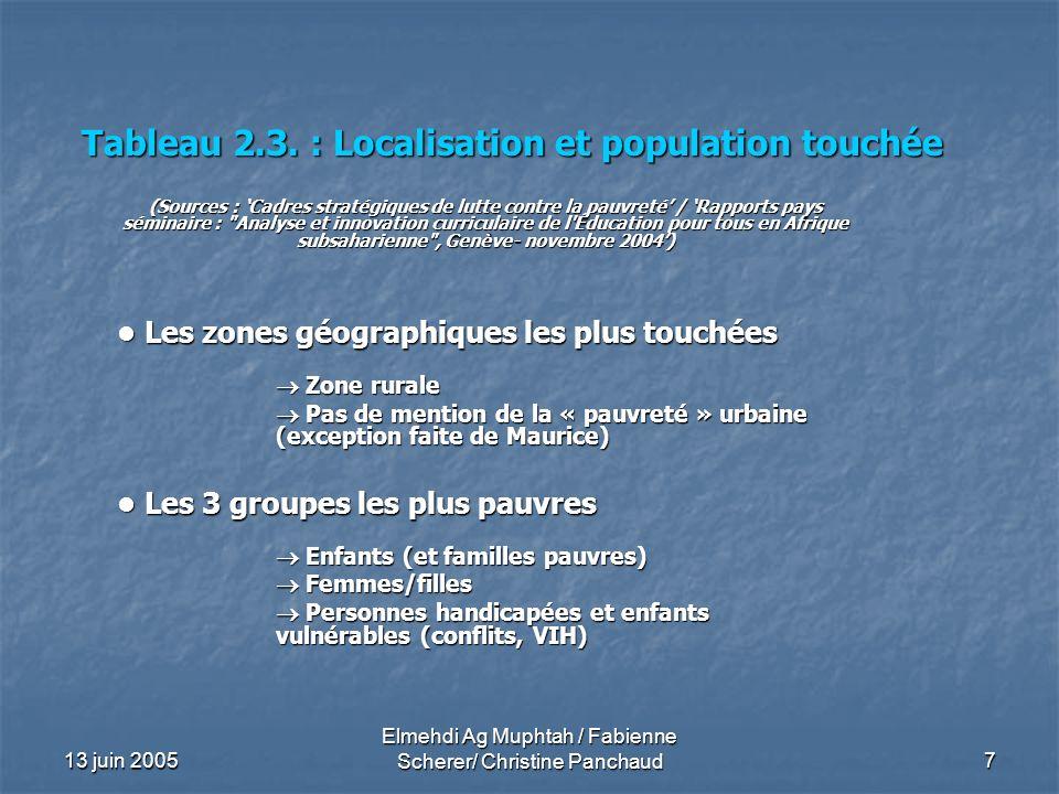 Tableau 2.3. : Localisation et population touchée