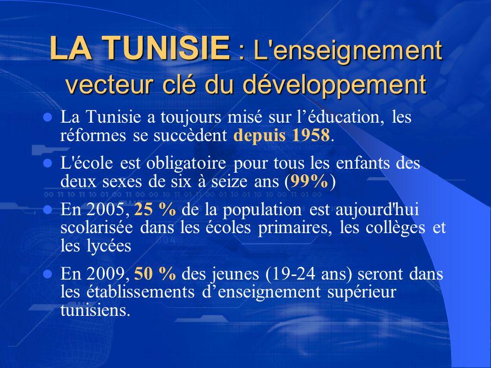 LA TUNISIE : L enseignement vecteur clé du développement