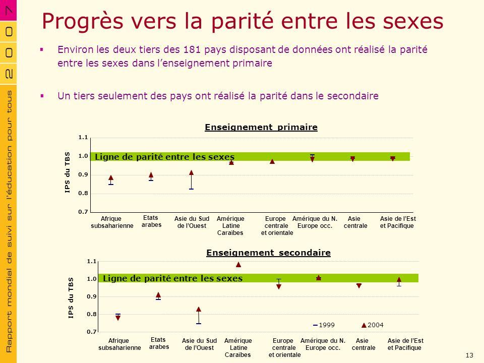Progrès vers la parité entre les sexes