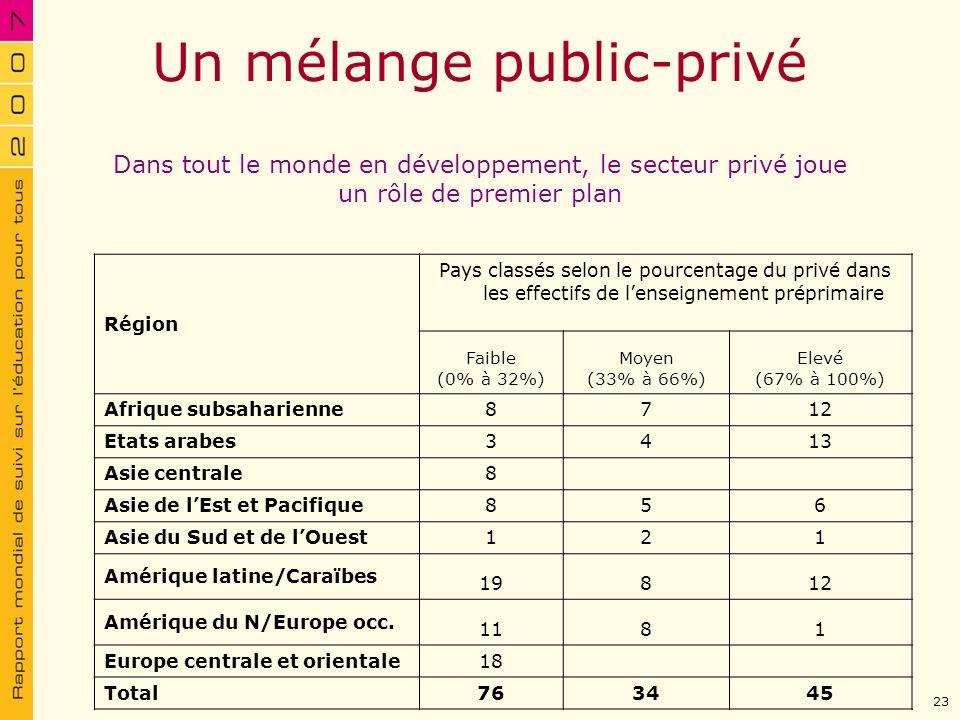 Un mélange public-privé