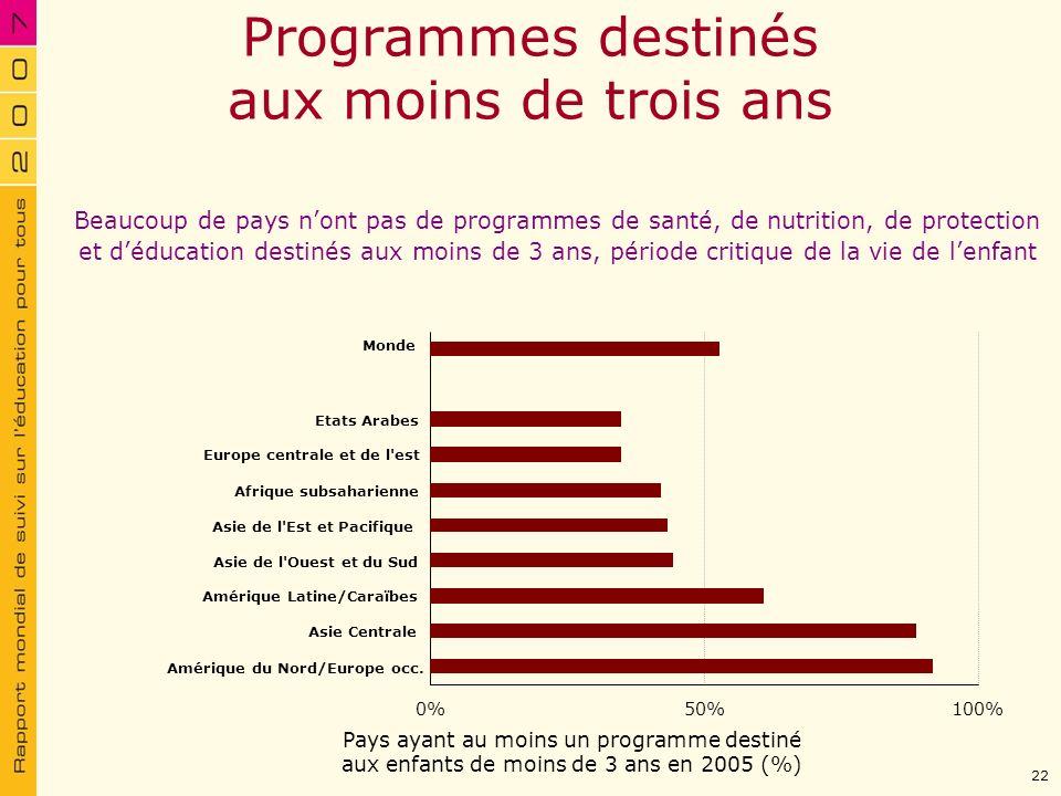 Programmes destinés aux moins de trois ans