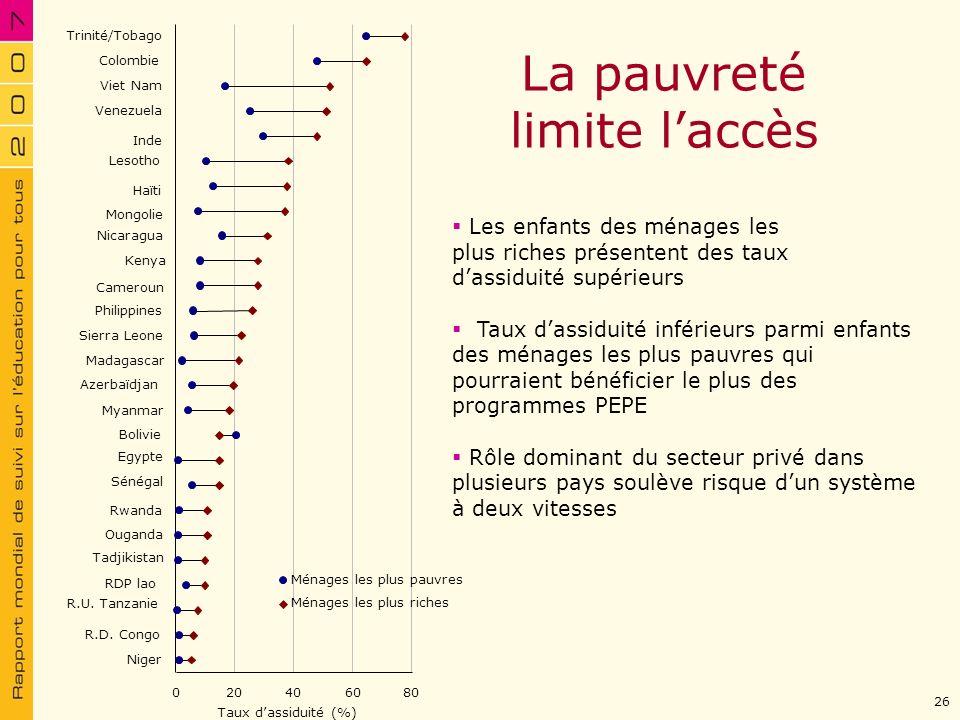 La pauvreté limite l'accès