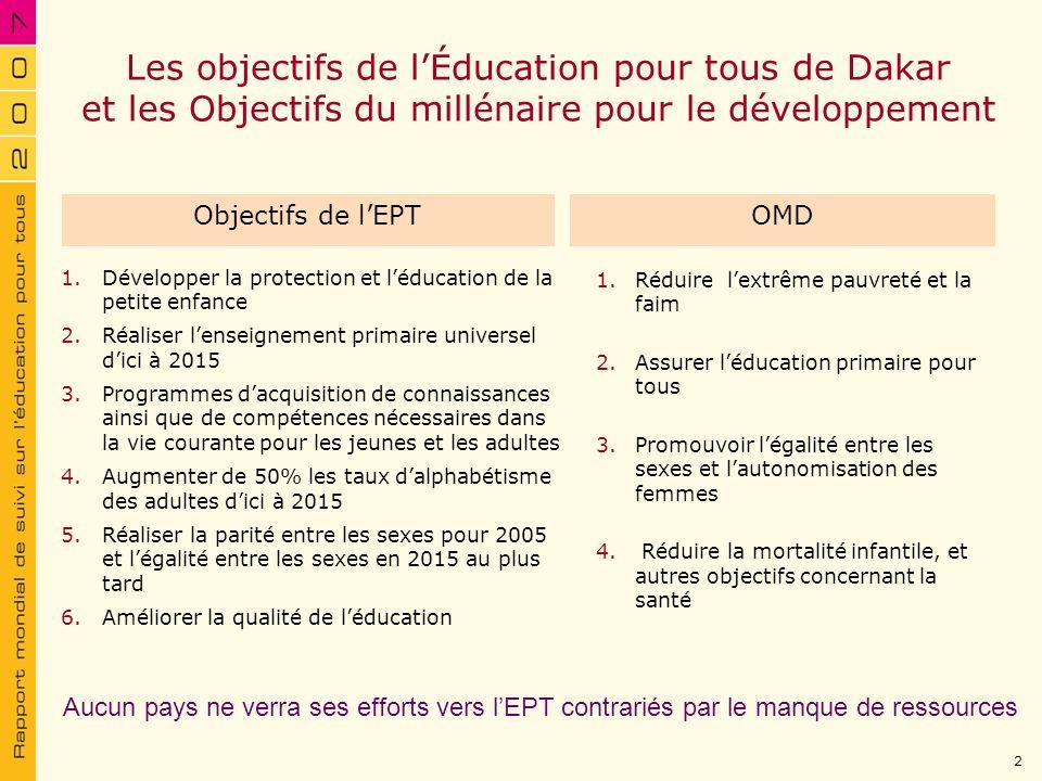 Les objectifs de l'Éducation pour tous de Dakar et les Objectifs du millénaire pour le développement