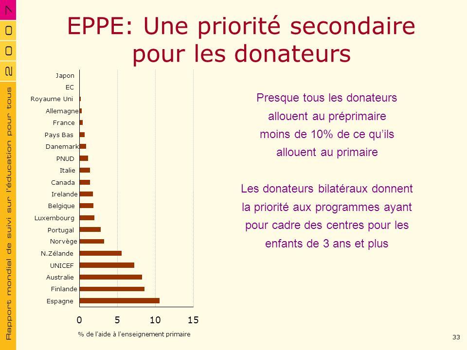 EPPE: Une priorité secondaire pour les donateurs