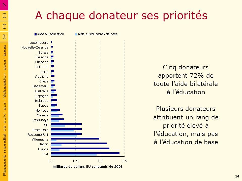 A chaque donateur ses priorités