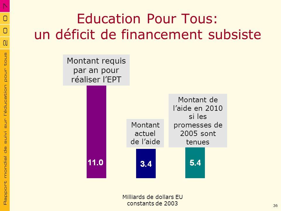 Education Pour Tous: un déficit de financement subsiste