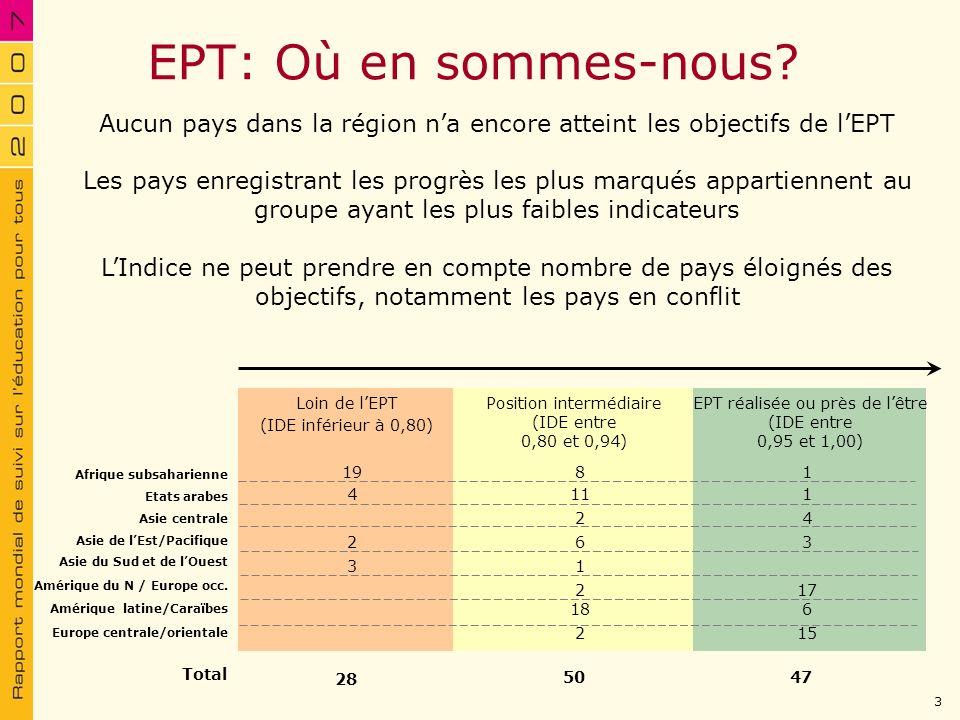 EPT: Où en sommes-nous Aucun pays dans la région n'a encore atteint les objectifs de l'EPT.