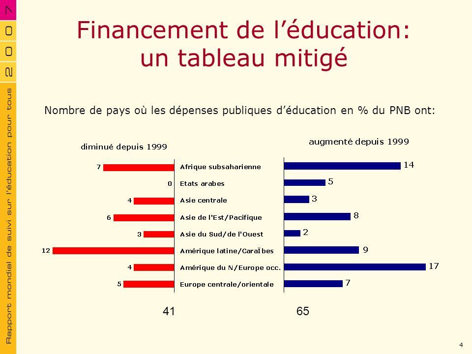 Financement de l'éducation: un tableau mitigé
