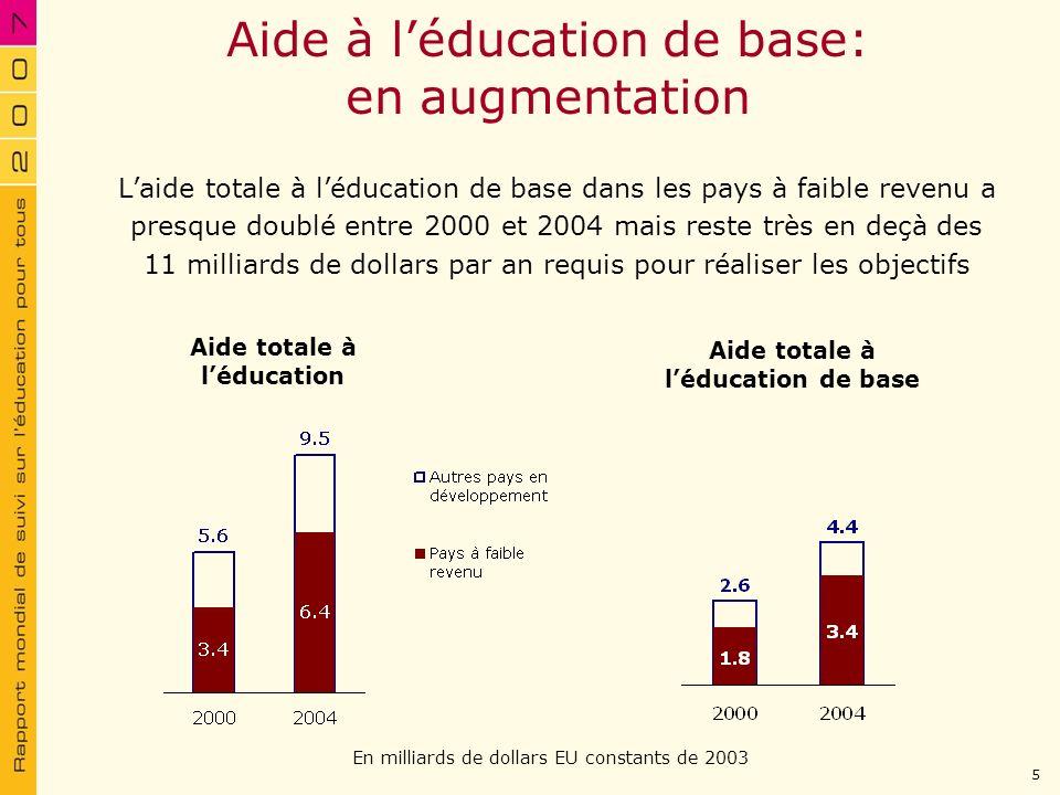 Aide à l'éducation de base: en augmentation