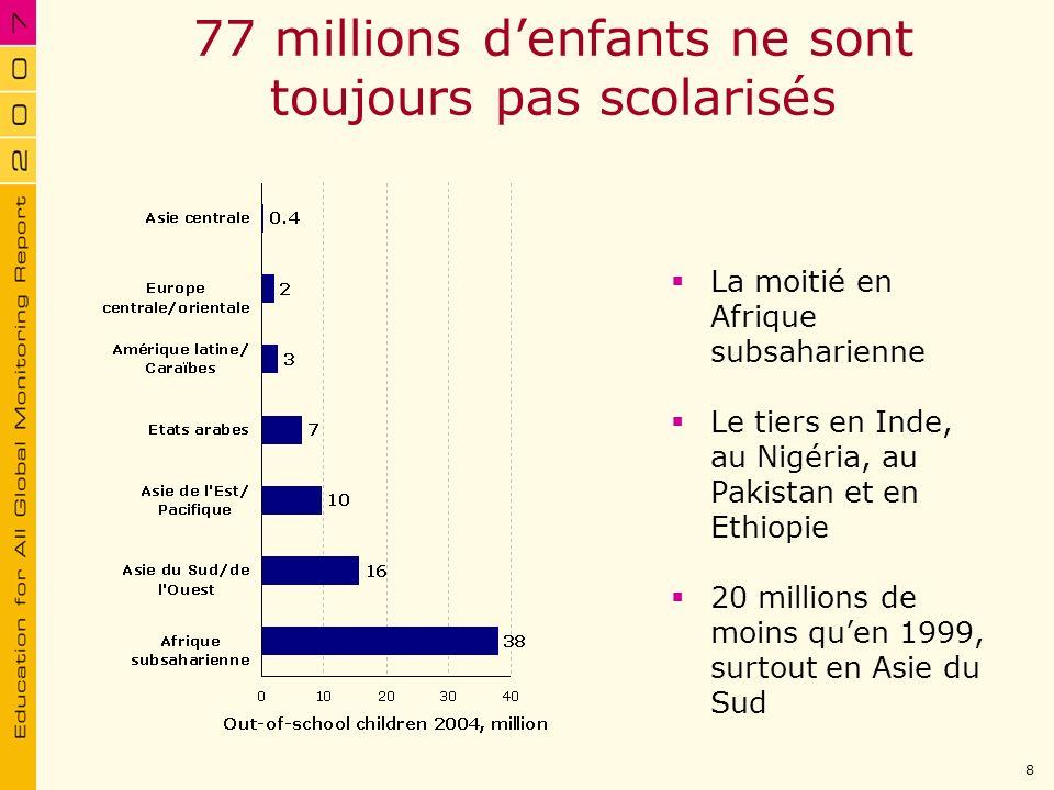 77 millions d'enfants ne sont toujours pas scolarisés