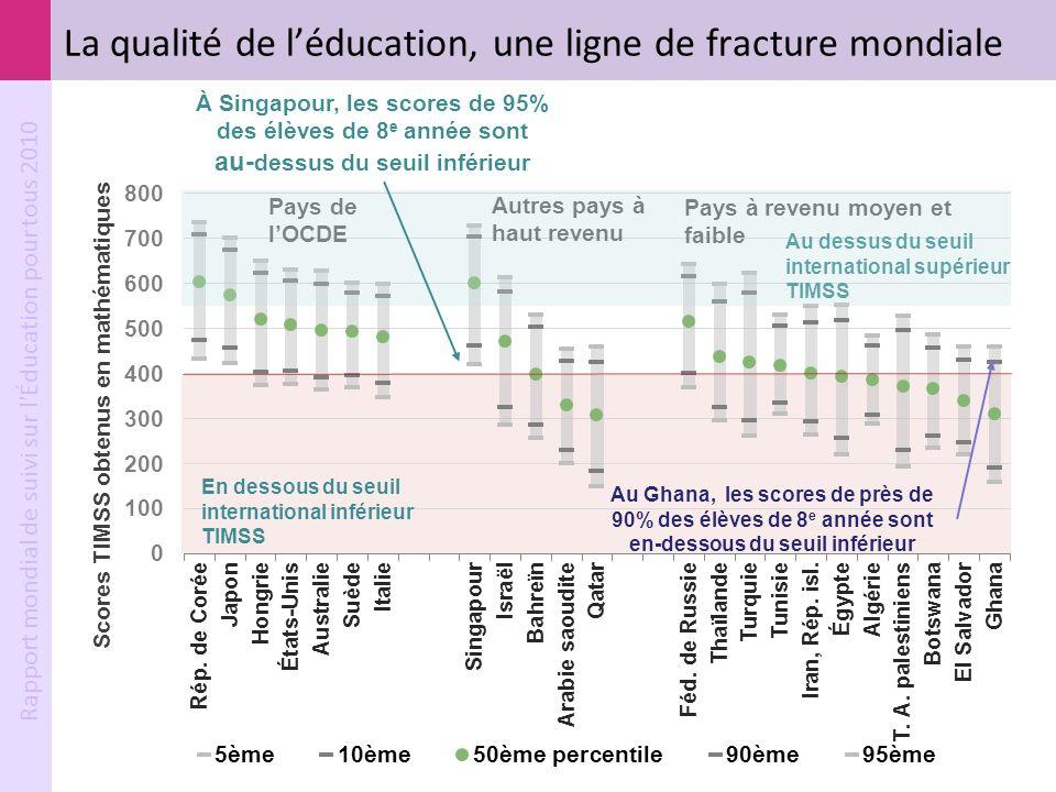 La qualité de l'éducation, une ligne de fracture mondiale