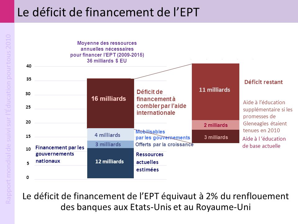 Le déficit de financement de l'EPT