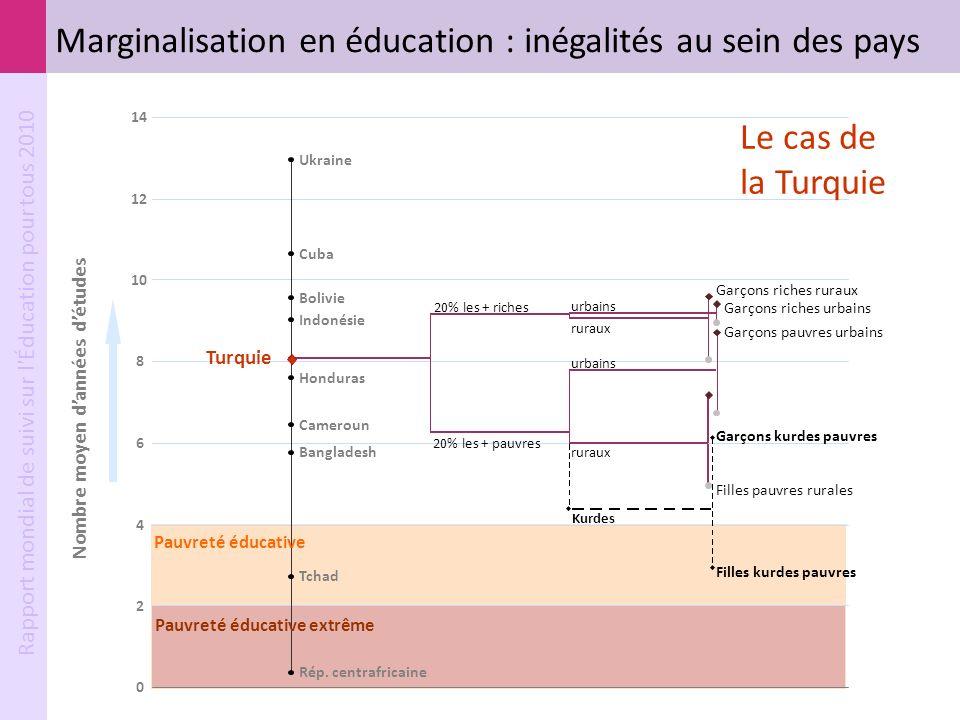 Marginalisation en éducation : inégalités au sein des pays