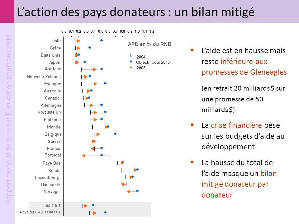 L'action des pays donateurs : un bilan mitigé