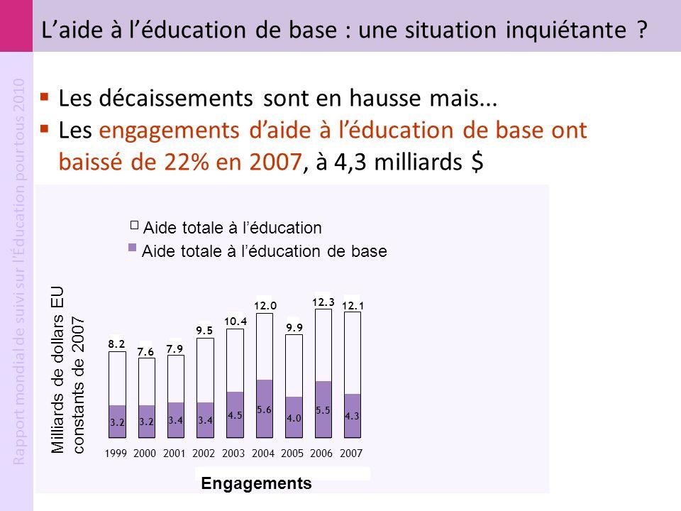 L'aide à l'éducation de base : une situation inquiétante