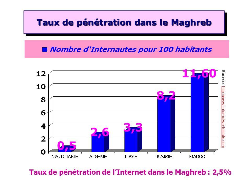 Taux de pénétration dans le Maghreb