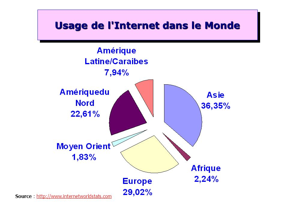 Usage de l Internet dans le Monde
