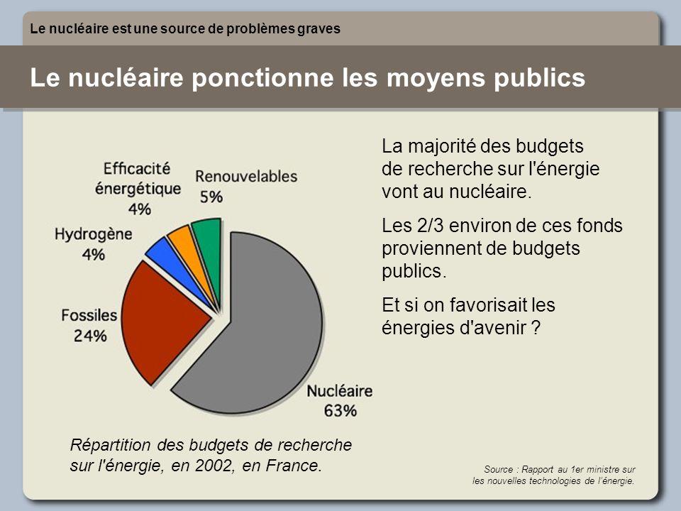 Le nucléaire ponctionne les moyens publics