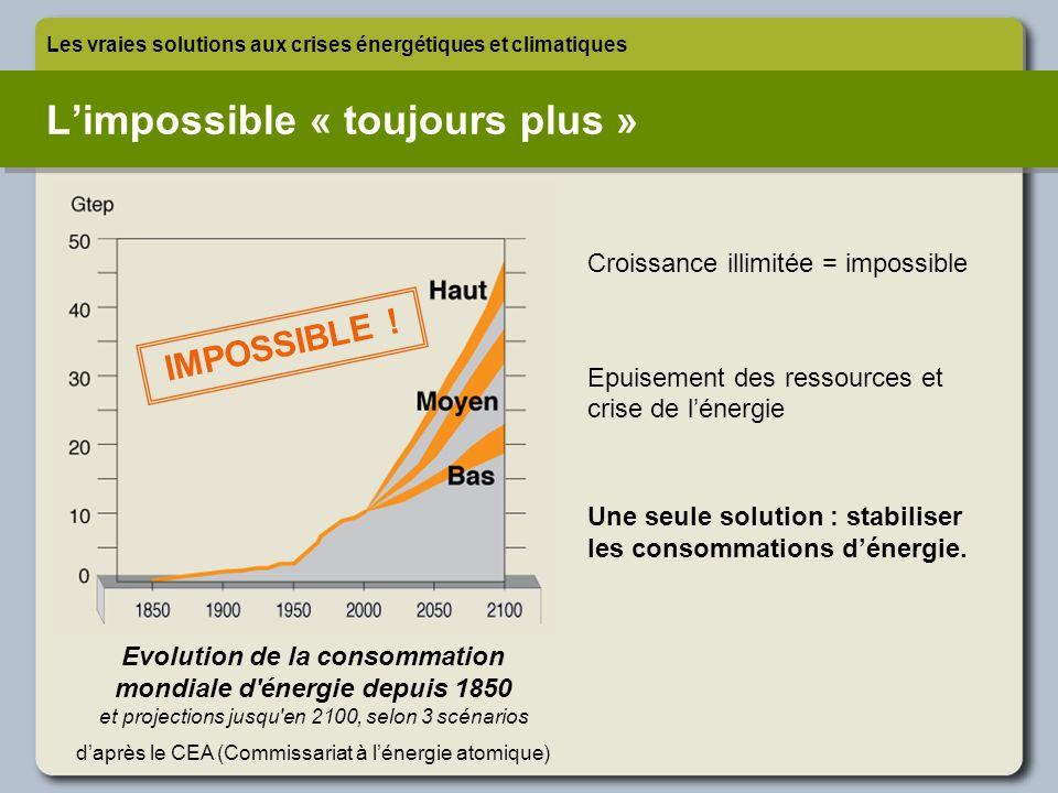 L'impossible « toujours plus »