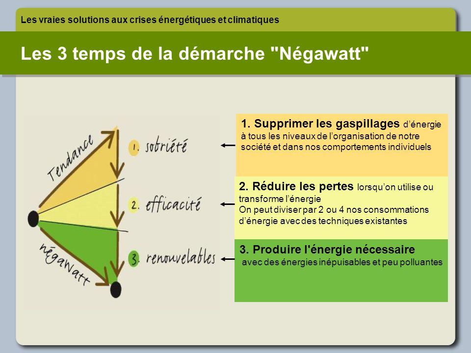 Les 3 temps de la démarche Négawatt