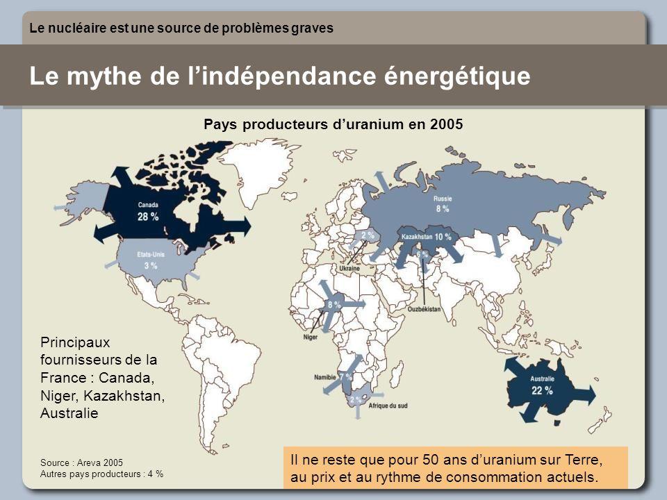 Le mythe de l'indépendance énergétique