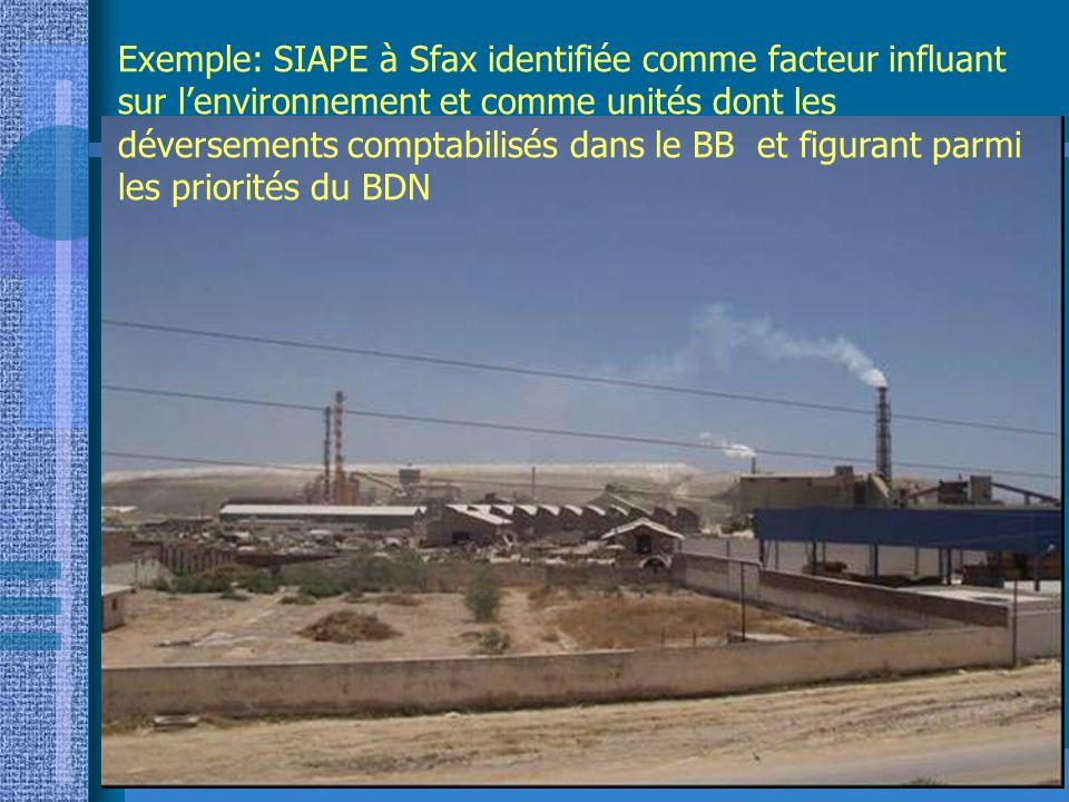 Exemple: SIAPE à Sfax identifiée comme facteur influant sur l'environnement et comme unités dont les déversements comptabilisés dans le BB et figurant parmi les priorités du BDN
