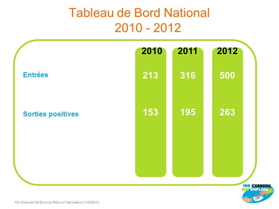 Tableau de Bord National 2010 - 2012