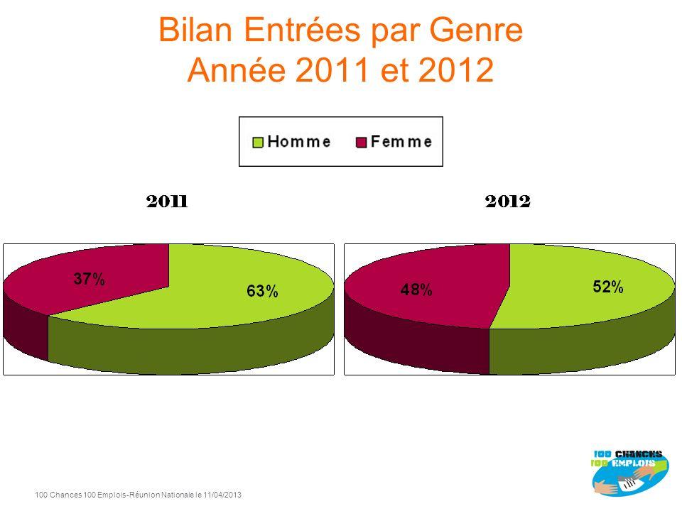 Bilan Entrées par Genre Année 2011 et 2012