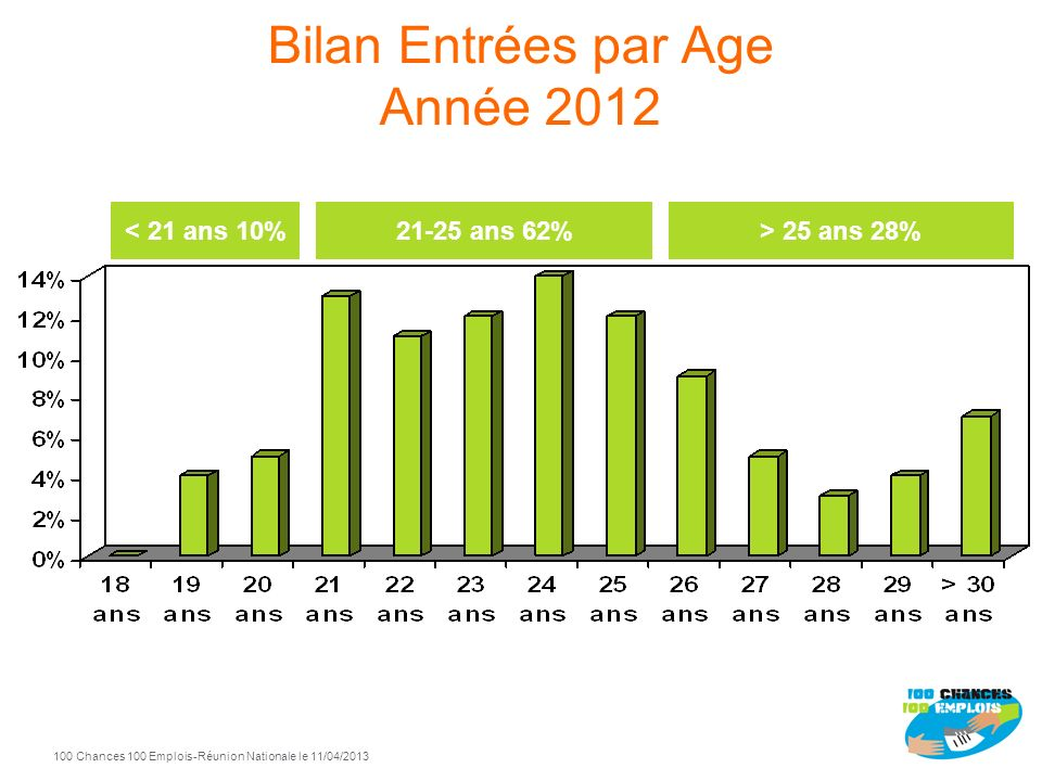 Bilan Entrées par Age Année 2012