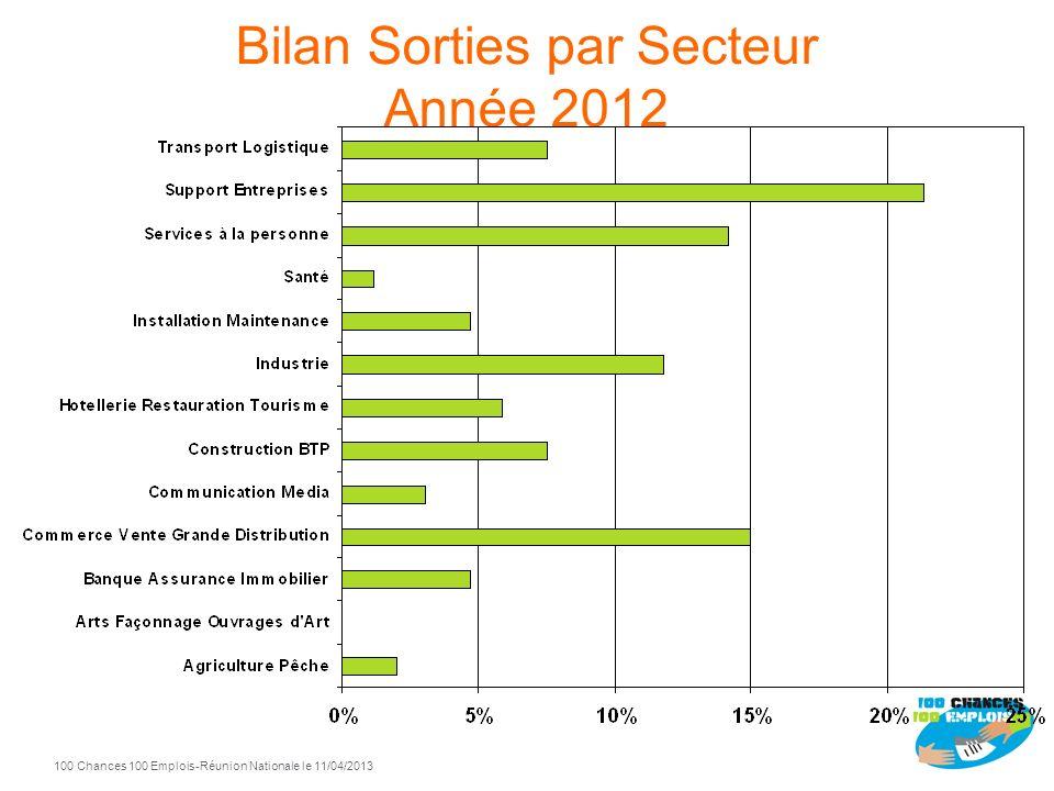 Bilan Sorties par Secteur Année 2012