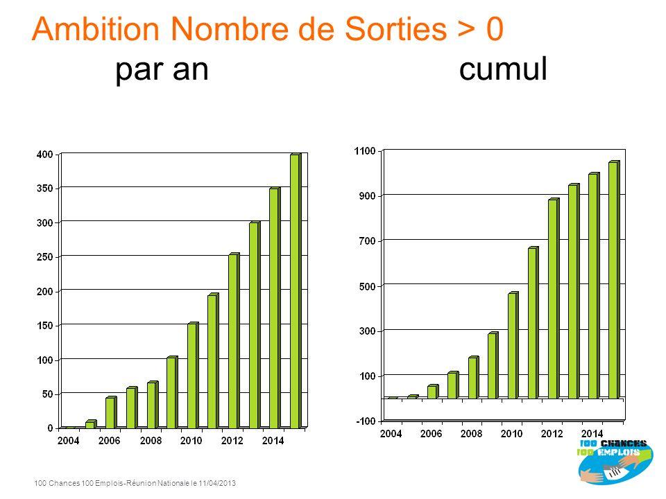 Ambition Nombre de Sorties > 0 par an cumul