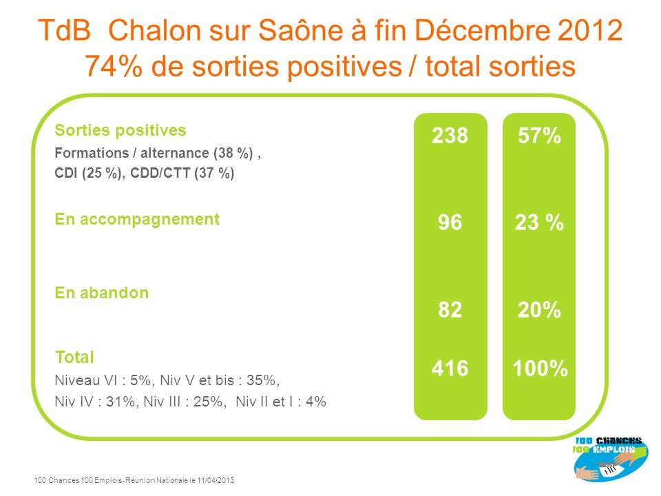 TdB Chalon sur Saône à fin Décembre 2012 74% de sorties positives / total sorties