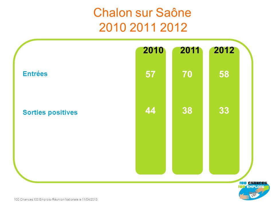 Chalon sur Saône 2010 2011 2012 Entrées Sorties positives 2010 57 44 2011 70 38 2012 58 33