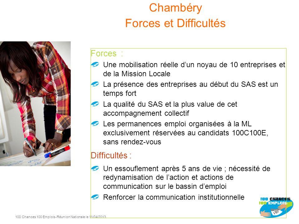 Chambéry Forces et Difficultés