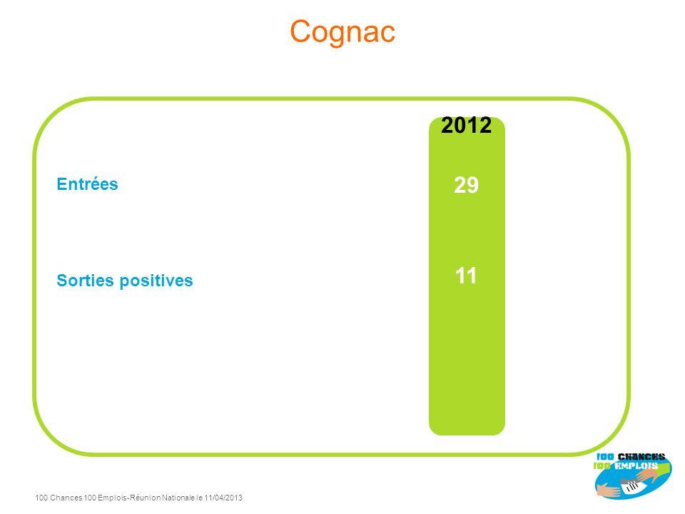 Cognac Entrées Sorties positives 2012 29 11