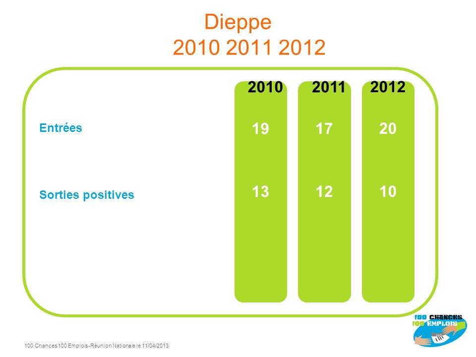 Dieppe 2010 2011 2012 Entrées Sorties positives 2010 19 13 2011 17 12 2012 20 10